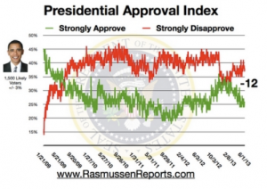 Presidential approval index by Rasmussen reports shows the news media and the politicians think they are doing such of a great job taking care of us, yet We the People don't buy it.